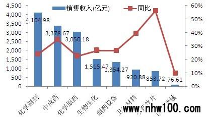 医药代表销售_郑州省医药学院_医药销售收入